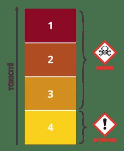 Classe de danger 1 : Toxicité aiguë