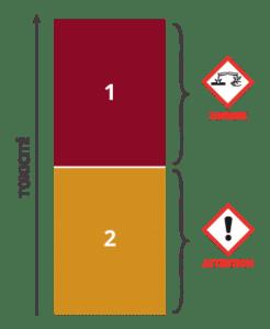 Classe de danger 3 : Corrosion ou irritation cutanée