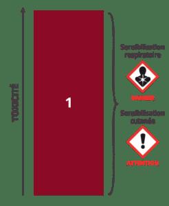 Classe de danger 4 : Sensibilisation Respiratoire ou Cutanée