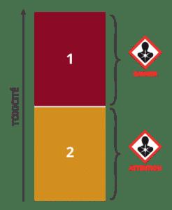 Classe de danger 5 : Mutagénicité sur cellules germinales