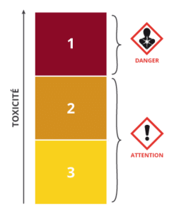 Classe de danger 8 : Toxicité spécifique pour certains organes cibles (exposition unique)