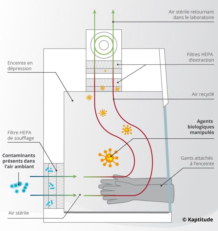 Schéma de fonctionnement d'un PSM de type III