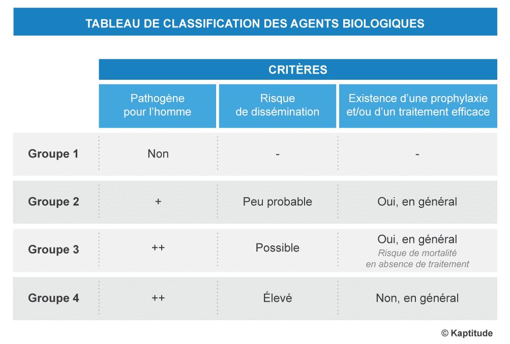 tableau classification agents biologiques