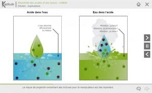 Manipuler les acides et les bases concentrés