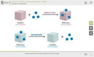 Oxydants, réducteurs et bonnes pratiques