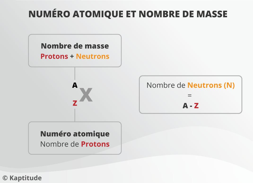 Numéro atomique et nombre de masse